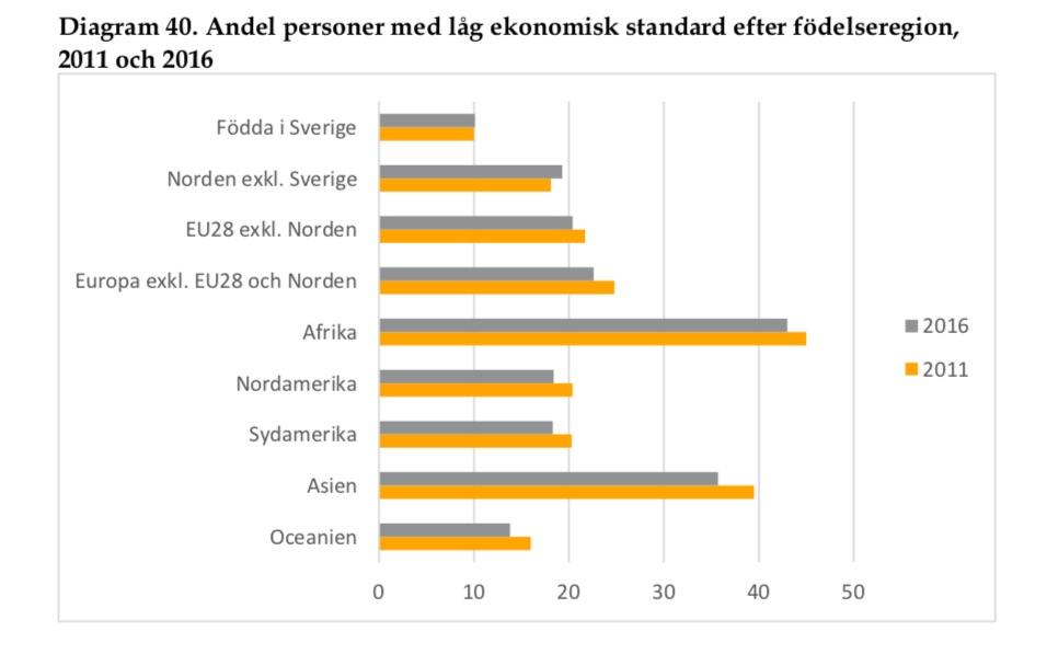 Ekonomiskt bistand nere pa rekordlag niva